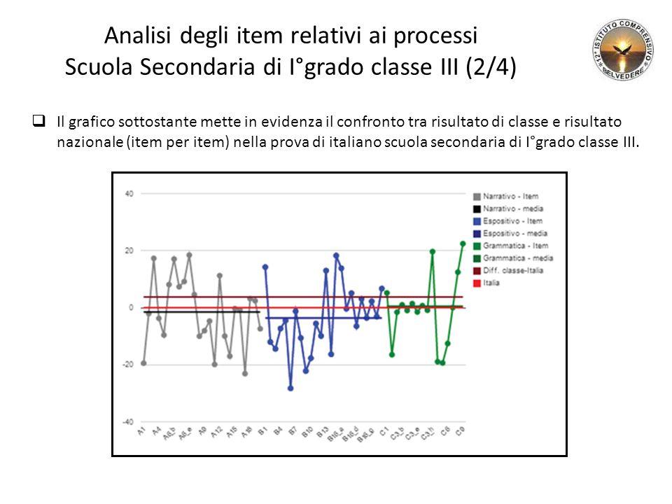 Analisi degli item relativi ai processi Scuola Secondaria di I°grado classe III (2/4)