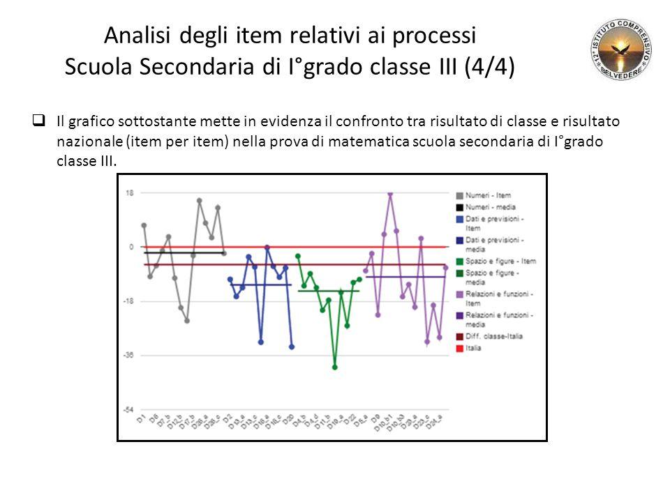 Analisi degli item relativi ai processi Scuola Secondaria di I°grado classe III (4/4)