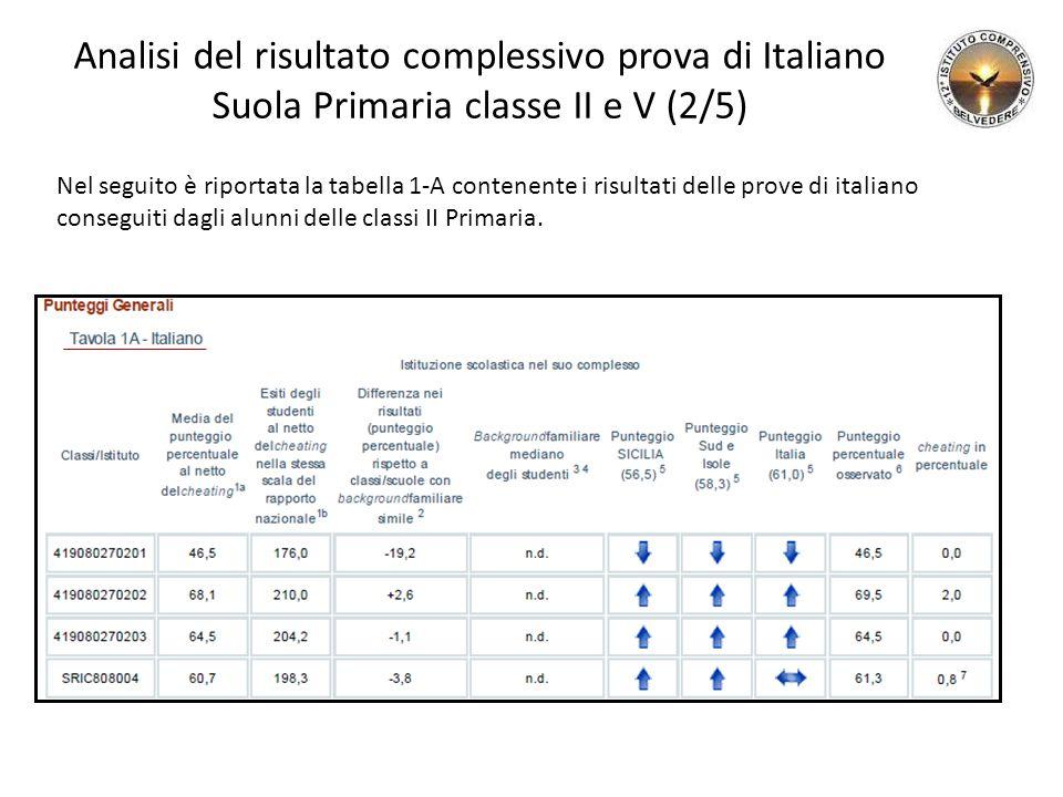 Analisi del risultato complessivo prova di Italiano Suola Primaria classe II e V (2/5)