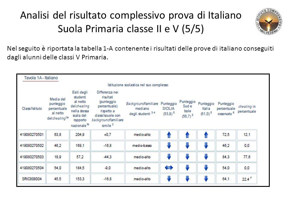 Analisi del risultato complessivo prova di Italiano Suola Primaria classe II e V (5/5)