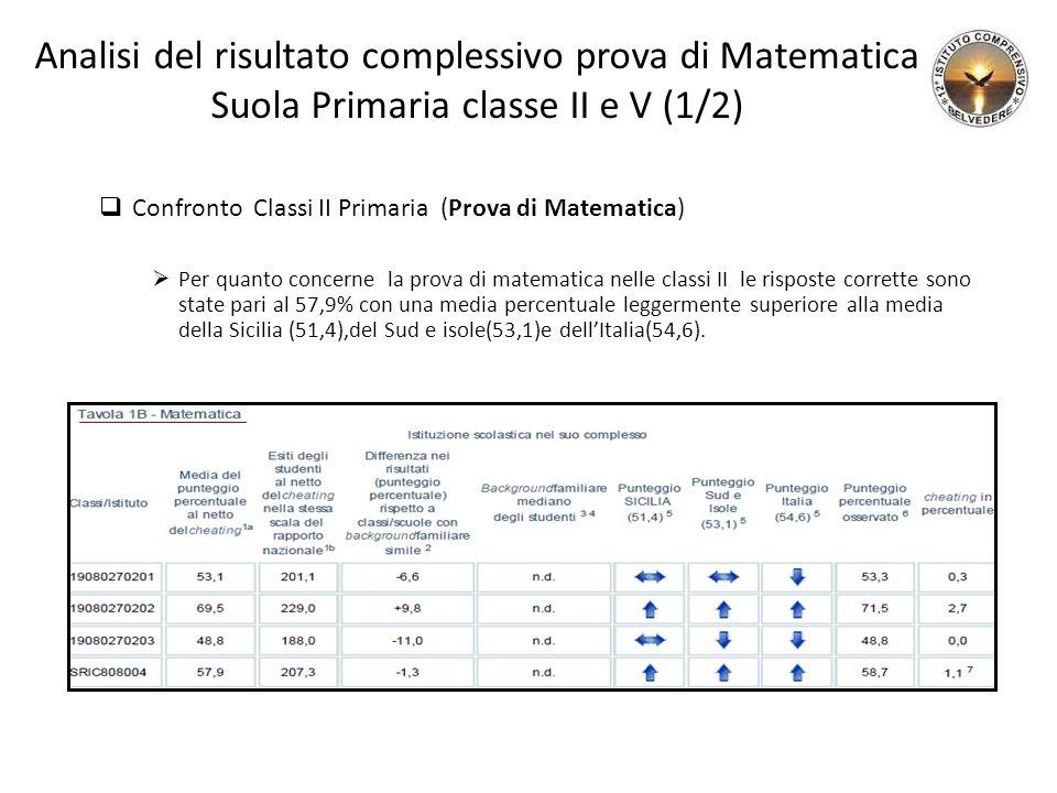 Analisi del risultato complessivo prova di Matematica Suola Primaria classe II e V (1/2)