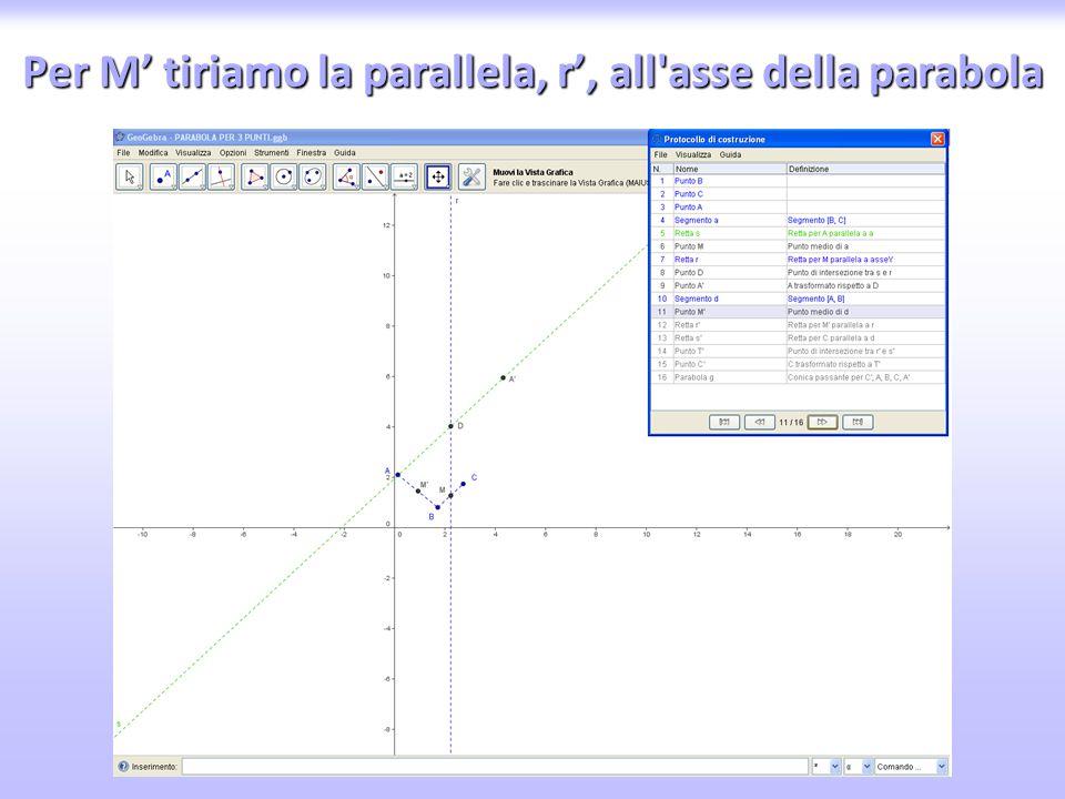 Per M' tiriamo la parallela, r', all asse della parabola