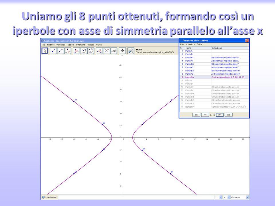 Uniamo gli 8 punti ottenuti, formando così un iperbole con asse di simmetria parallelo all'asse x