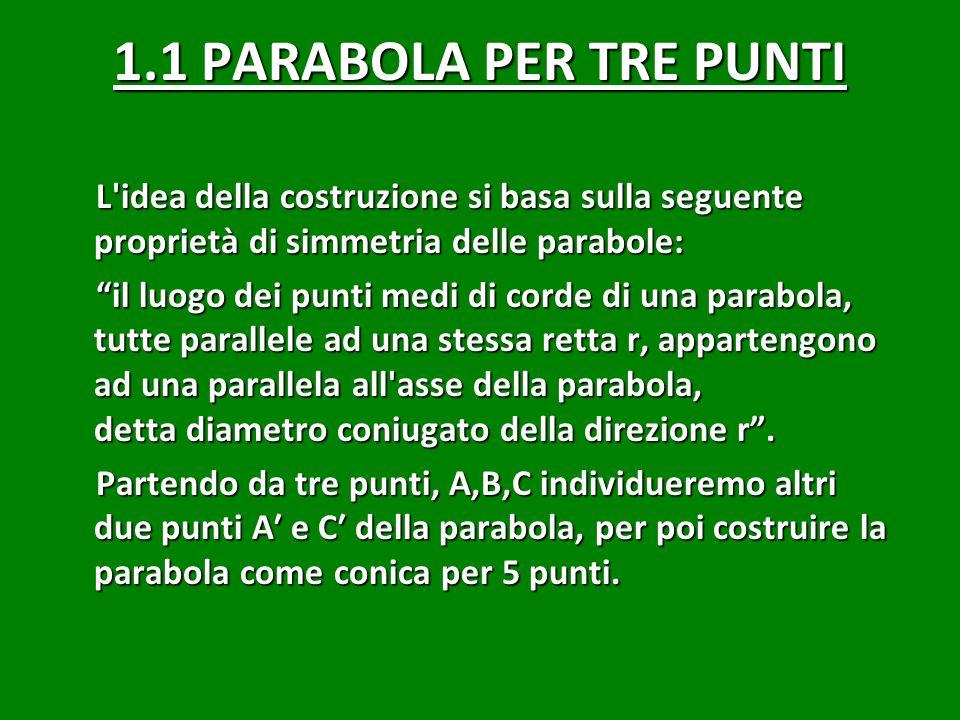 1.1 PARABOLA PER TRE PUNTI L idea della costruzione si basa sulla seguente proprietà di simmetria delle parabole: