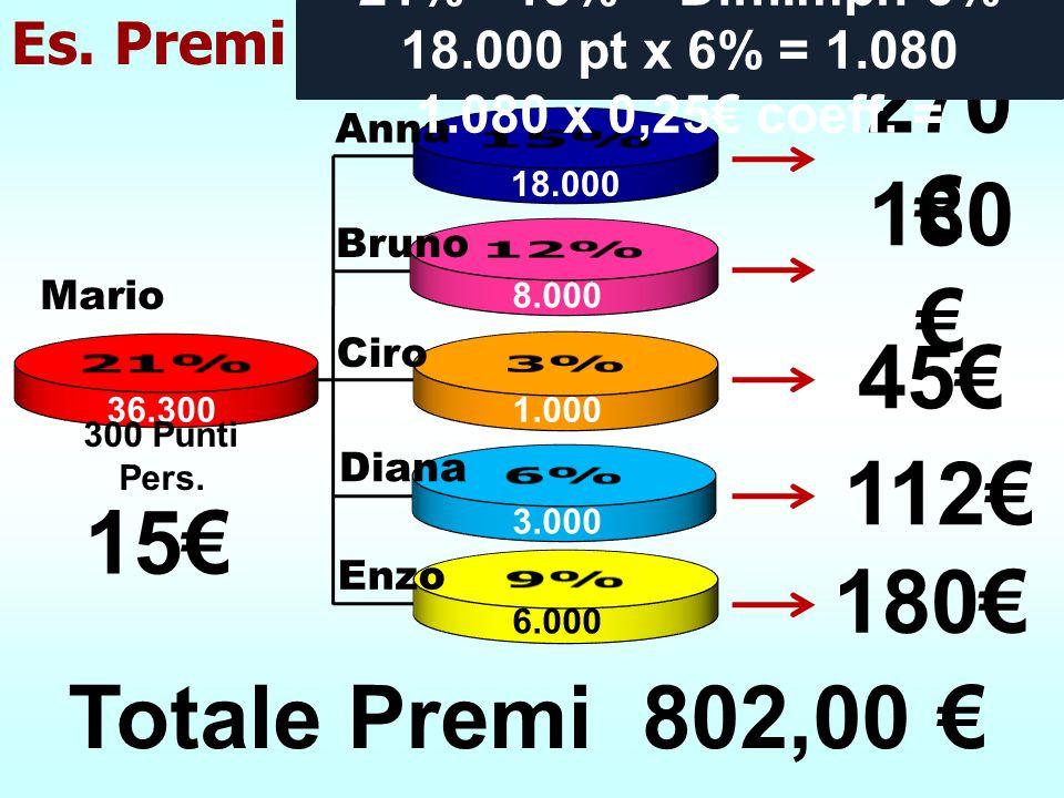 270€ 180€ 45€ 112€ 15€ 180€ Totale Premi 802,00 € 15% 21% 12% 3% 6% 9%