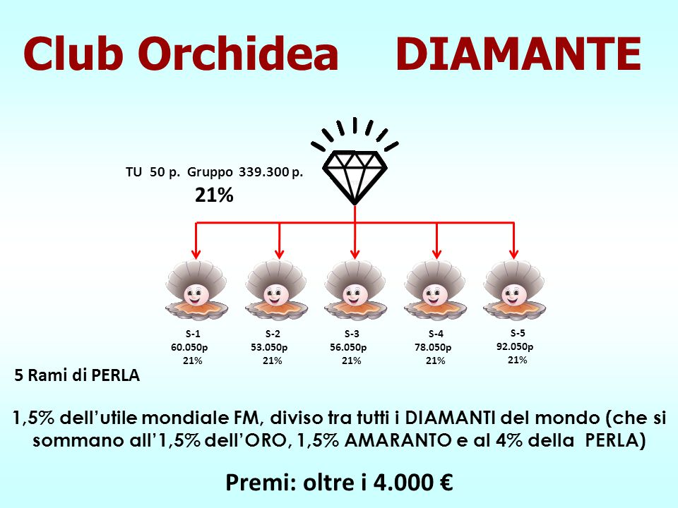 Club Orchidea DIAMANTE