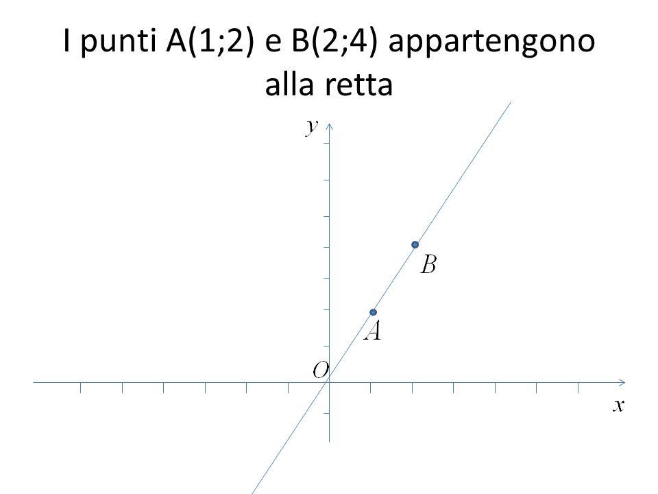 I punti A(1;2) e B(2;4) appartengono alla retta
