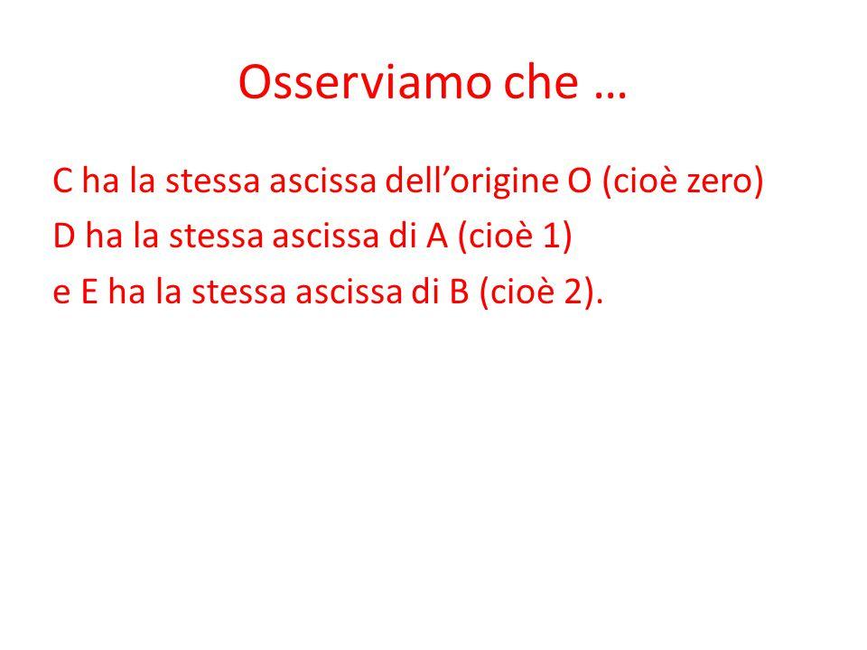 Osserviamo che … C ha la stessa ascissa dell'origine O (cioè zero) D ha la stessa ascissa di A (cioè 1) e E ha la stessa ascissa di B (cioè 2).