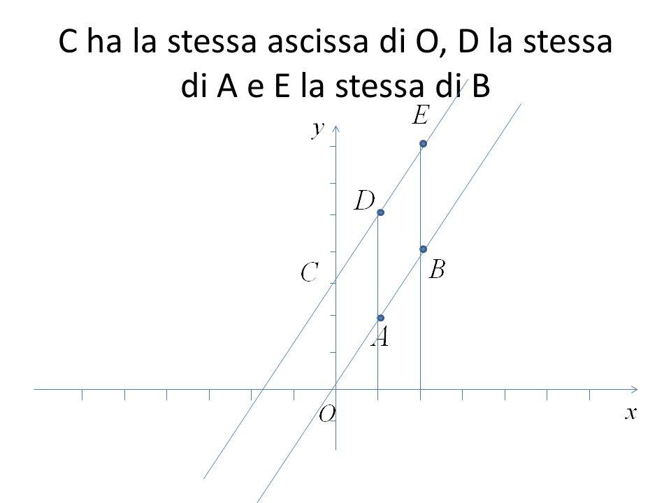 C ha la stessa ascissa di O, D la stessa di A e E la stessa di B