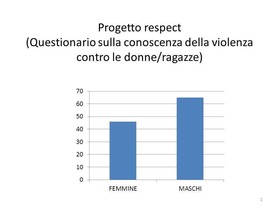 Progetto respect (Questionario sulla conoscenza della violenza contro le donne/ragazze)