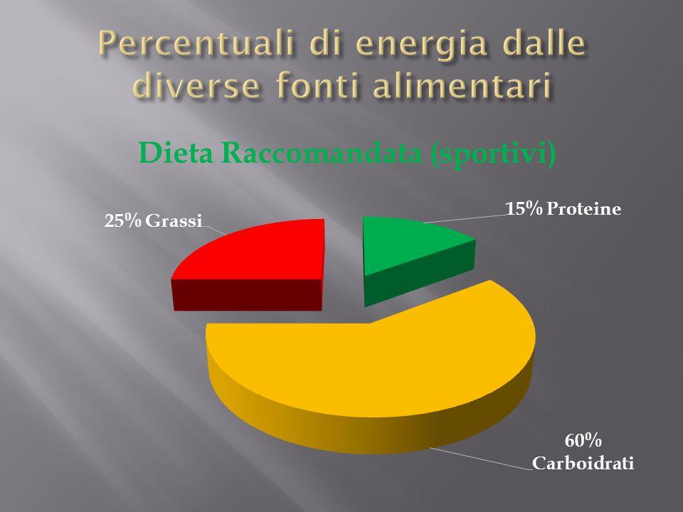 Percentuali di energia dalle diverse fonti alimentari