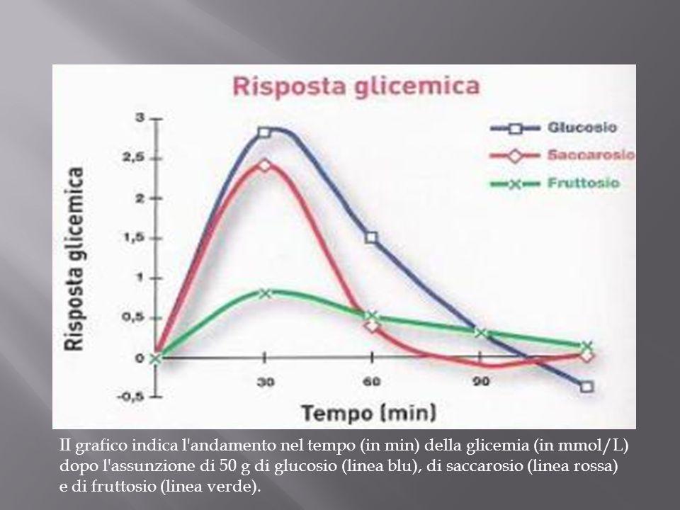 II grafico indica l andamento nel tempo (in min) della glicemia (in mmol/L) dopo l assunzione di 50 g di glucosio (linea blu), di saccarosio (linea rossa) e di fruttosio (linea verde).