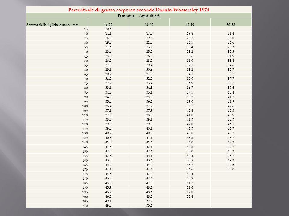 Percentuale di grasso corporeo secondo Durnin-Womersley 1974