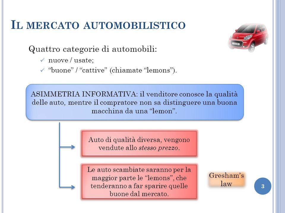 Il mercato automobilistico