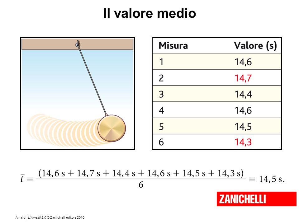 Il valore medio Quanto tempo impiega il pendolo per fare cinque oscillazione complete