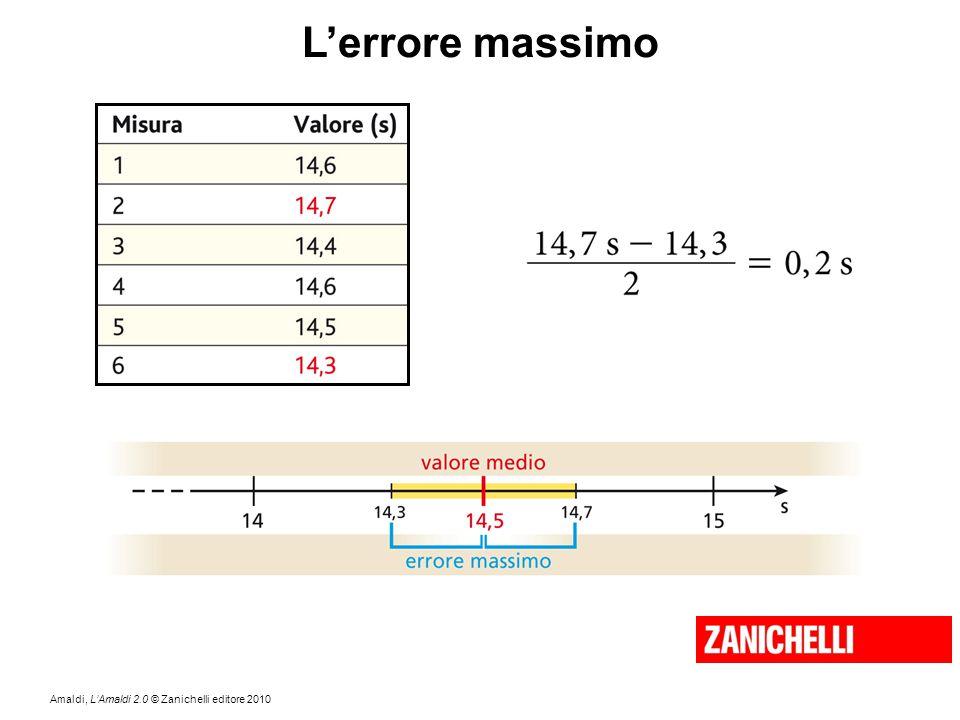 L'errore massimo Un modo semplice di stimare l'incertezza della misura dovuta agli errori casuali consiste nel calcolare l'errore massimo.