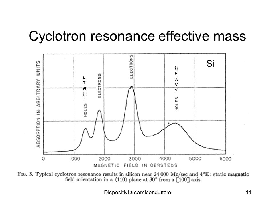 Cyclotron resonance effective mass