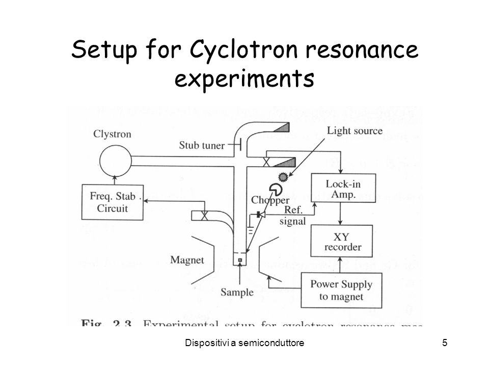 Setup for Cyclotron resonance experiments