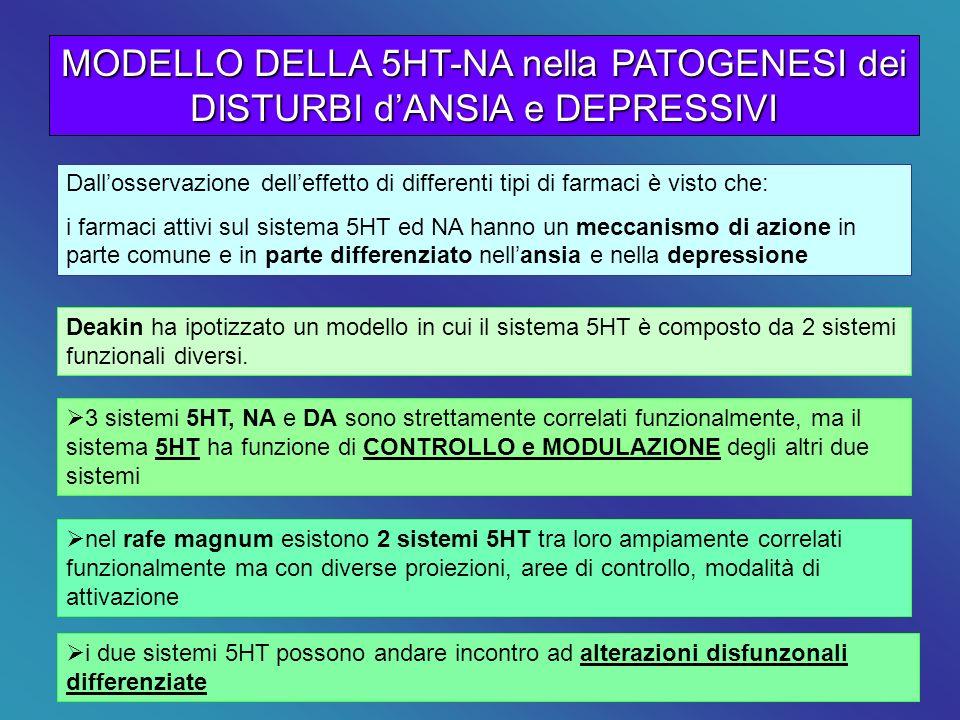 MODELLO DELLA 5HT-NA nella PATOGENESI dei DISTURBI d'ANSIA e DEPRESSIVI