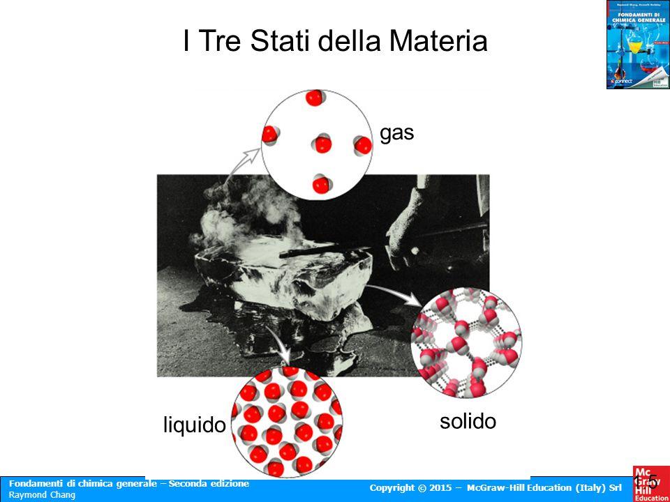 I Tre Stati della Materia
