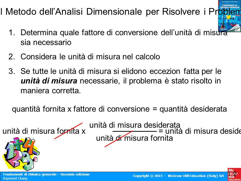 Il Metodo dell'Analisi Dimensionale per Risolvere i Problemi
