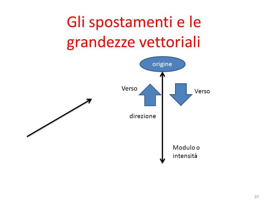 Gli spostamenti e le grandezze vettoriali