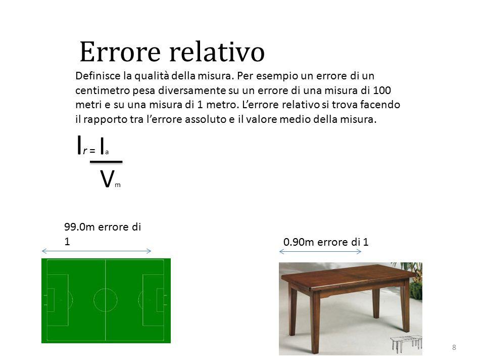 Ir = Ia Vm Errore relativo