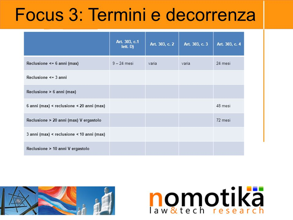 Focus 3: Termini e decorrenza
