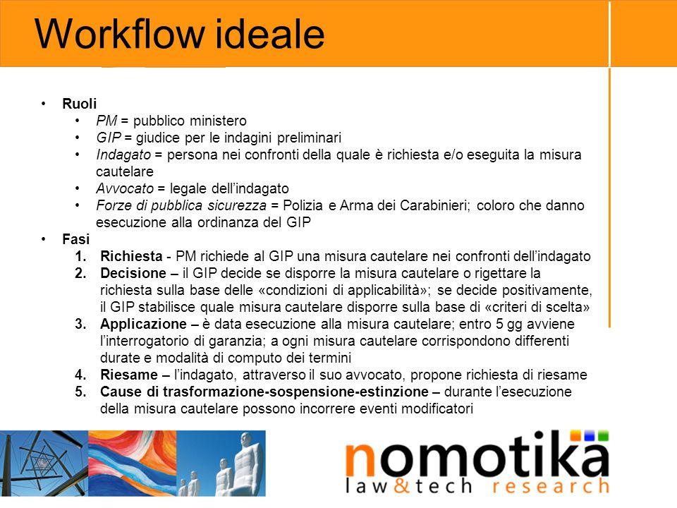 Workflow ideale Ruoli PM = pubblico ministero
