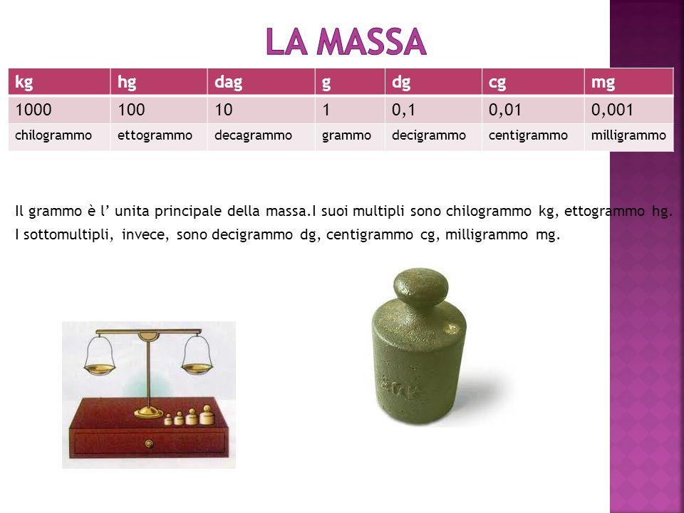 La massa kg hg dag g dg cg mg 1000 100 10 1 0,1 0,01 0,001