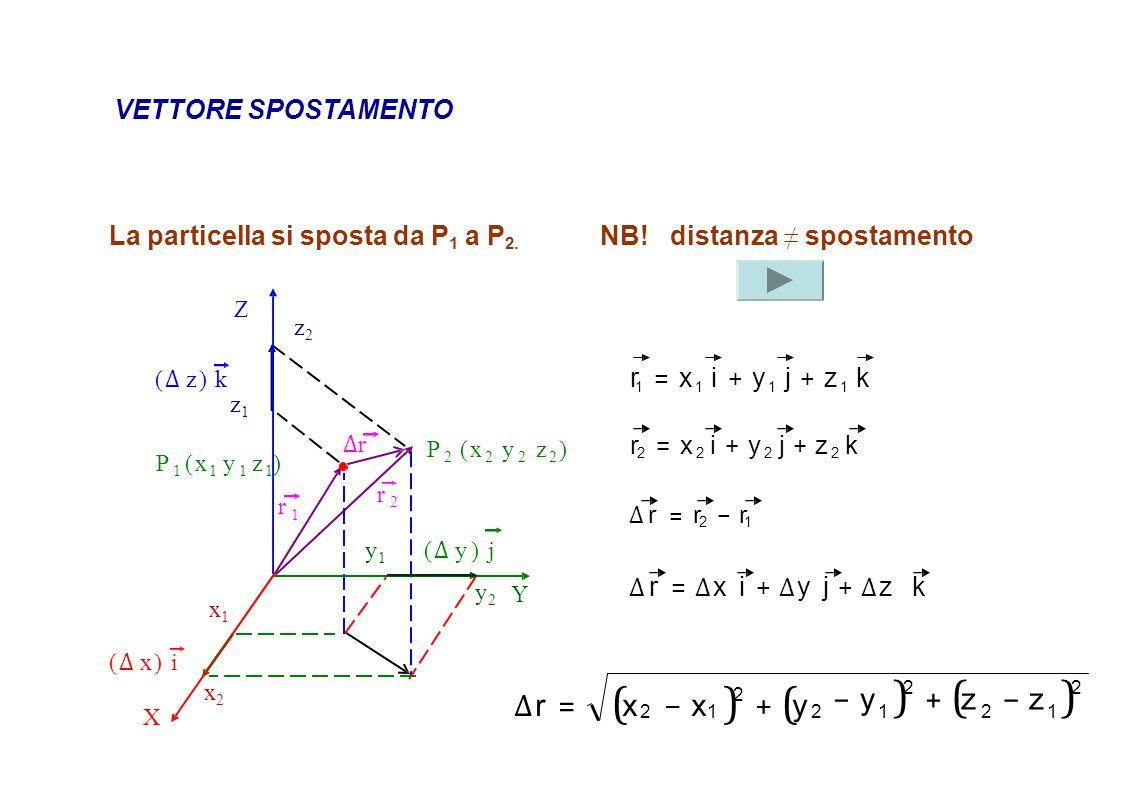 ∆r = (x − x )2 + (y − y )2 + (z − z )2 VETTORE SPOSTAMENTO