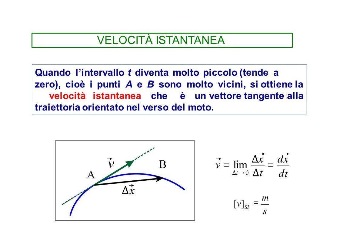 v = m ∆x VELOCITÀ ISTANTANEA v = lim ∆x = dx dt
