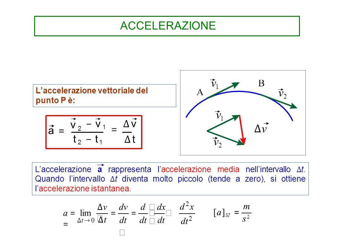 s2 ∆v dv d  dx  a = lim = =   = ACCELERAZIONE v1 v2 v1 ∆v v2
