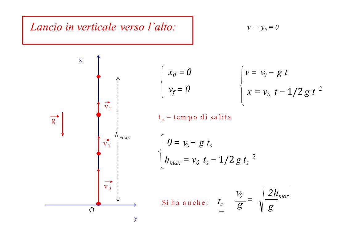 2hmax Lancio in verticale verso l'alto: hmax x0 = 0 v = v0 − g t