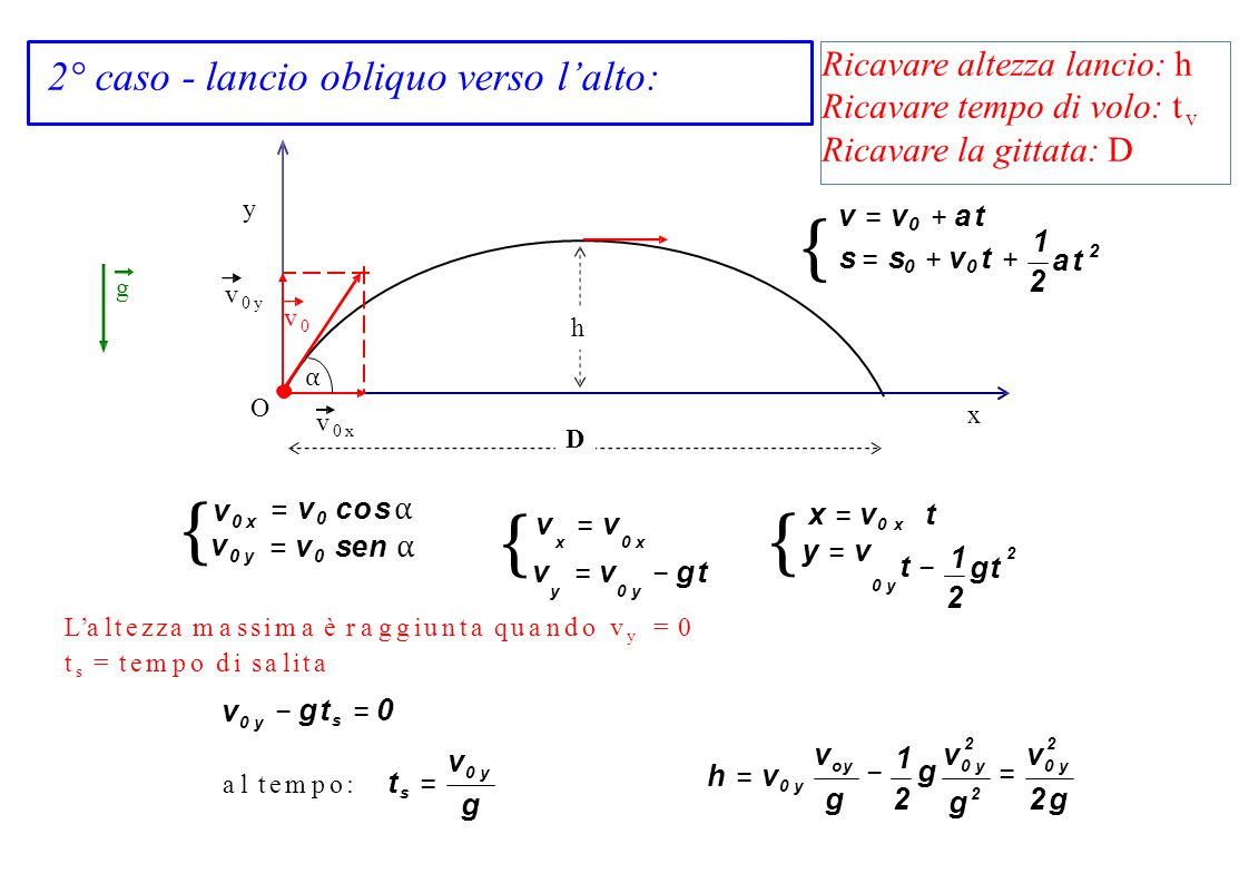 {s = s0 + v0 t + {v0 y { {y = v v0 x v0 y voy v0 y v0 y v0 y 2 g 2