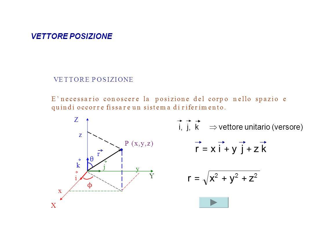r = x i + y j + z k r = x2 + y2 + z2 VETTORE POSIZIONE
