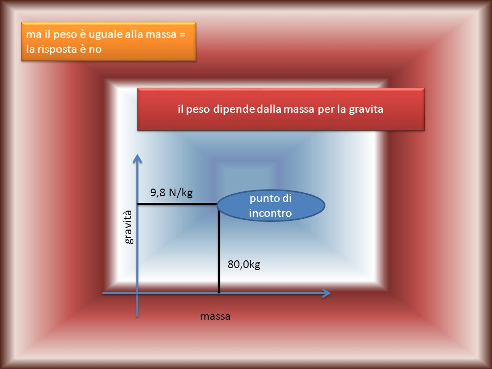 il peso dipende dalla massa per la gravita