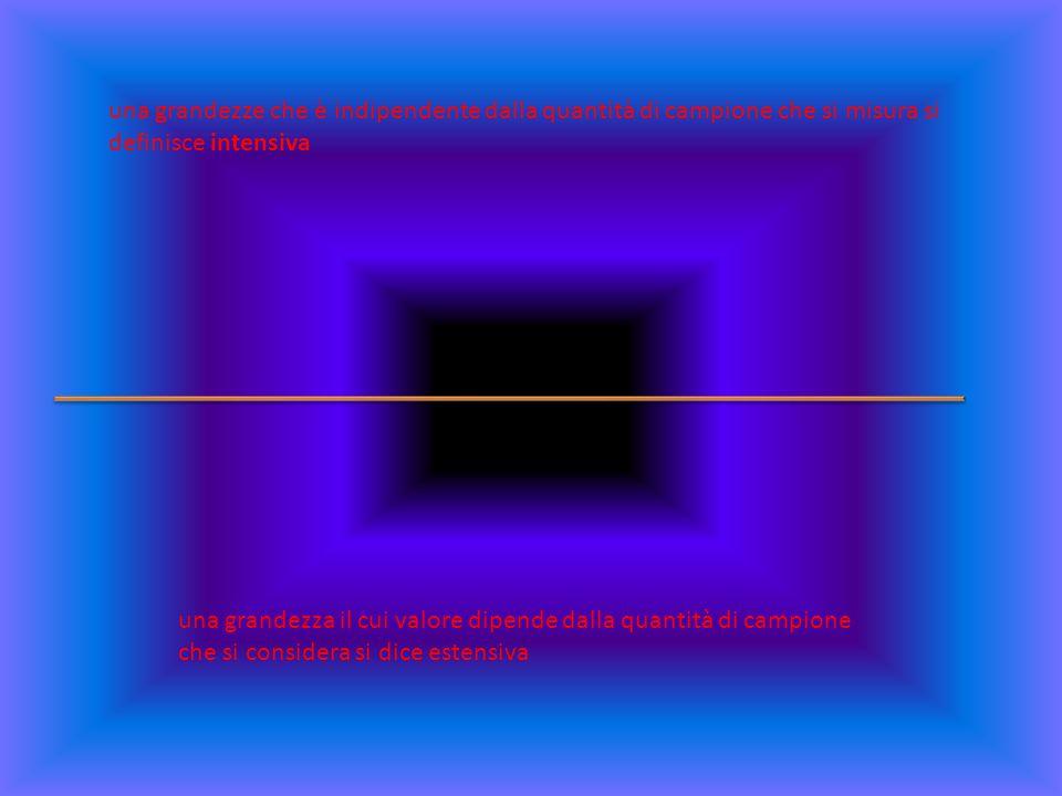 una grandezze che è indipendente dalla quantità di campione che si misura si definisce intensiva