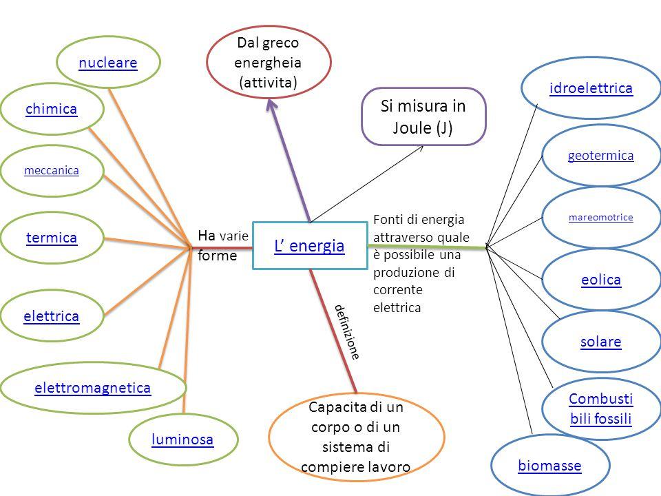 Si misura in Joule (J) L' energia Dal greco energheia (attivita)