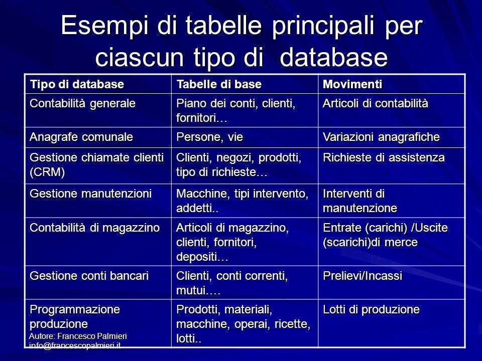 Esempi di tabelle principali per ciascun tipo di database