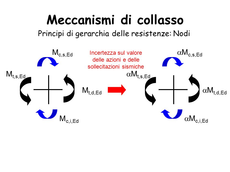 Meccanismi di collasso