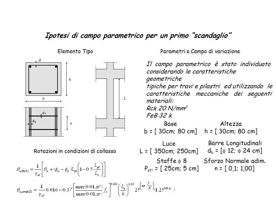 Ipotesi di campo parametrico per un primo scandaglio