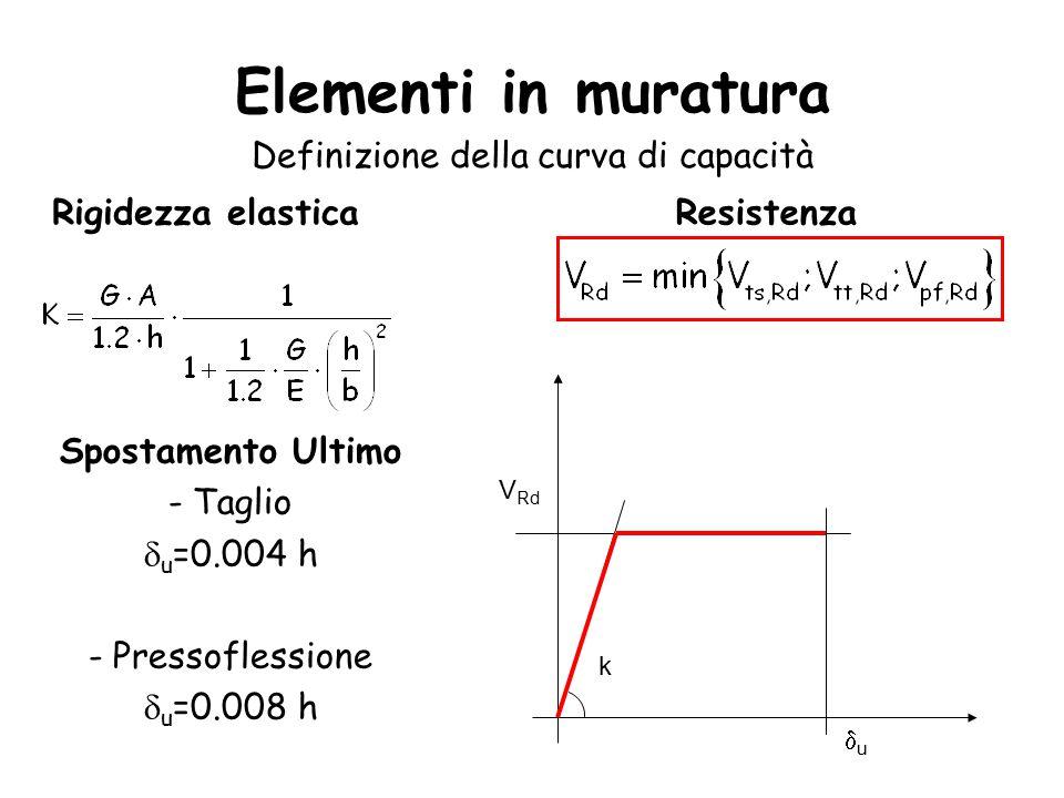 Definizione della curva di capacità