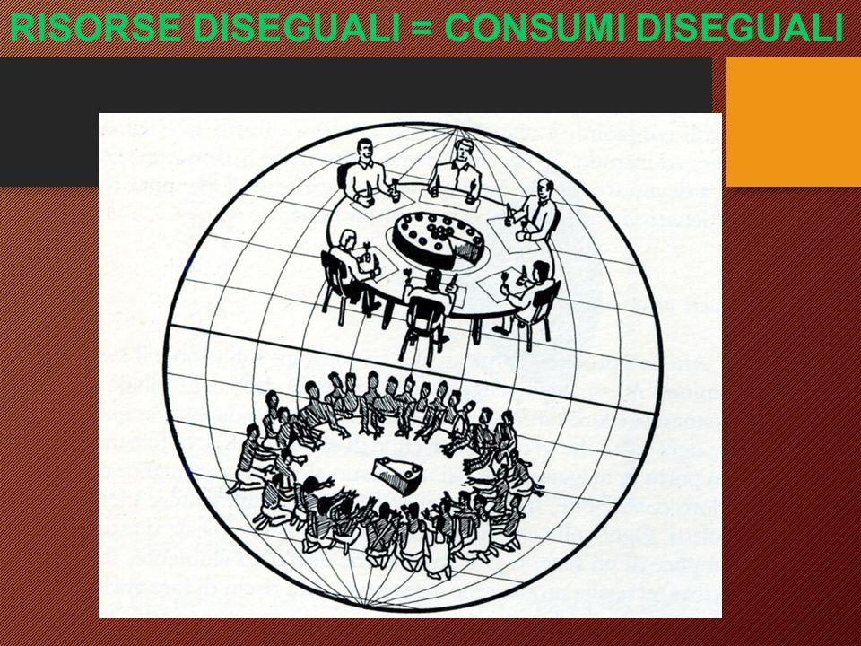 RISORSE DISEGUALI = CONSUMI DISEGUALI