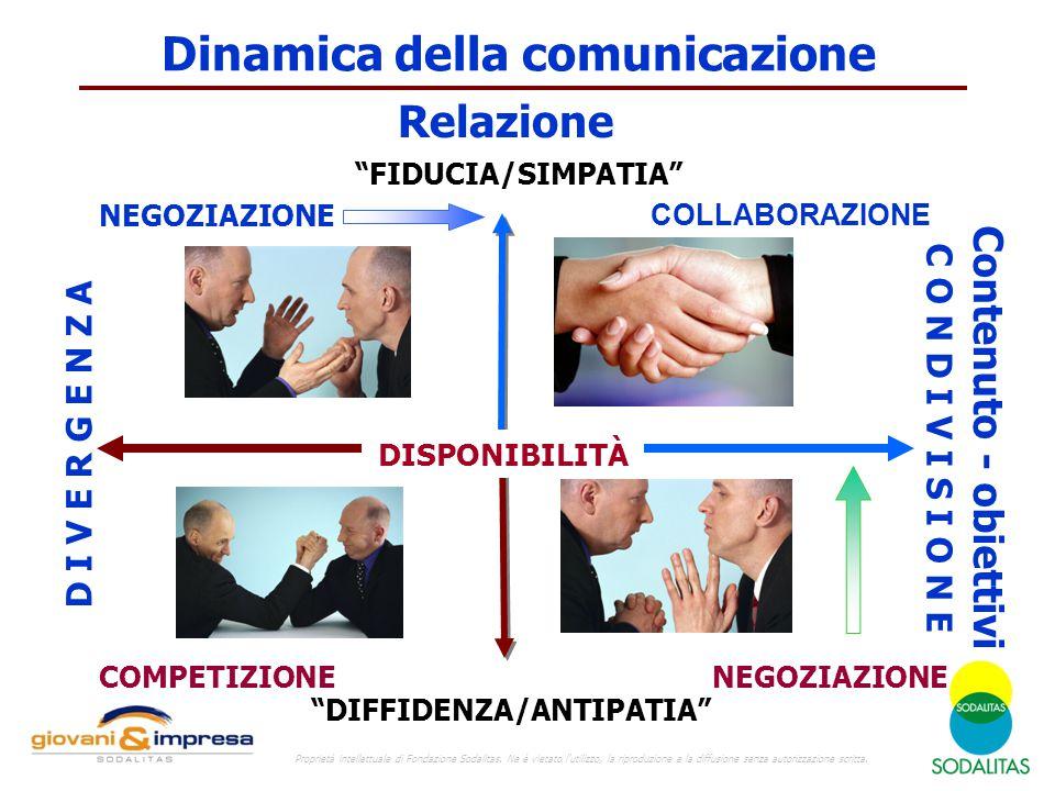Dinamica della comunicazione DIFFIDENZA/ANTIPATIA