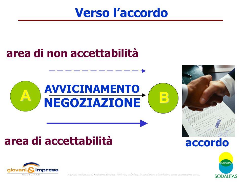 A B Verso l'accordo NEGOZIAZIONE accordo area di non accettabilità