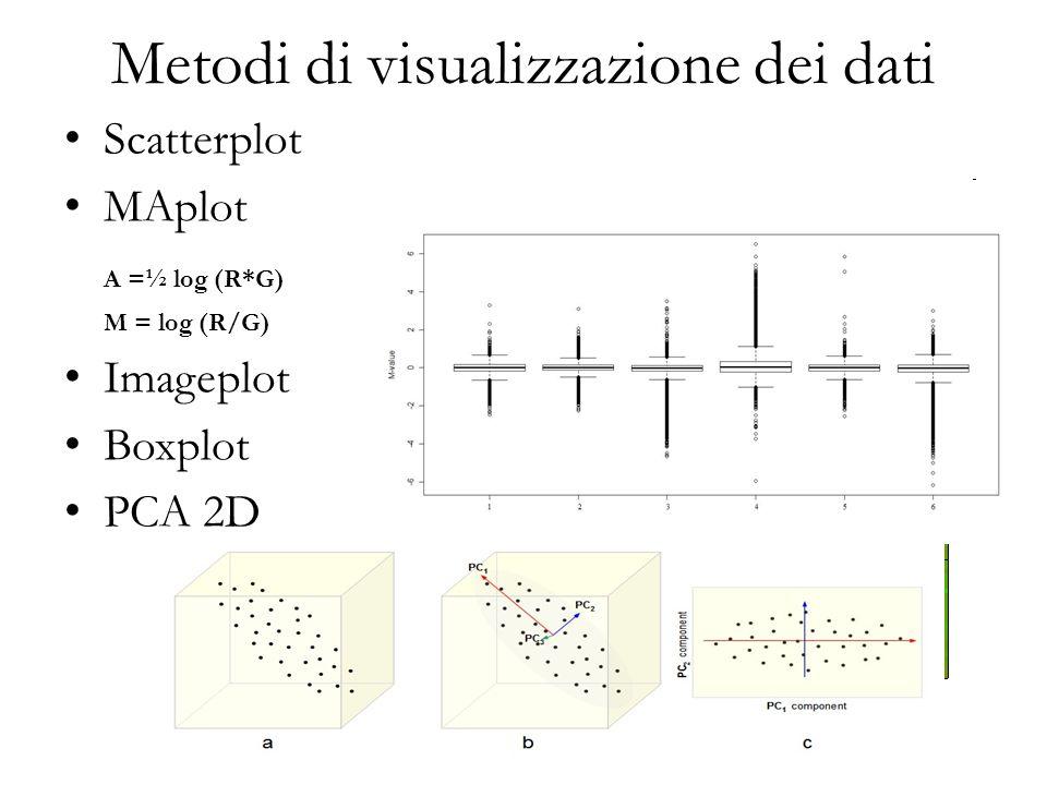 Metodi di visualizzazione dei dati