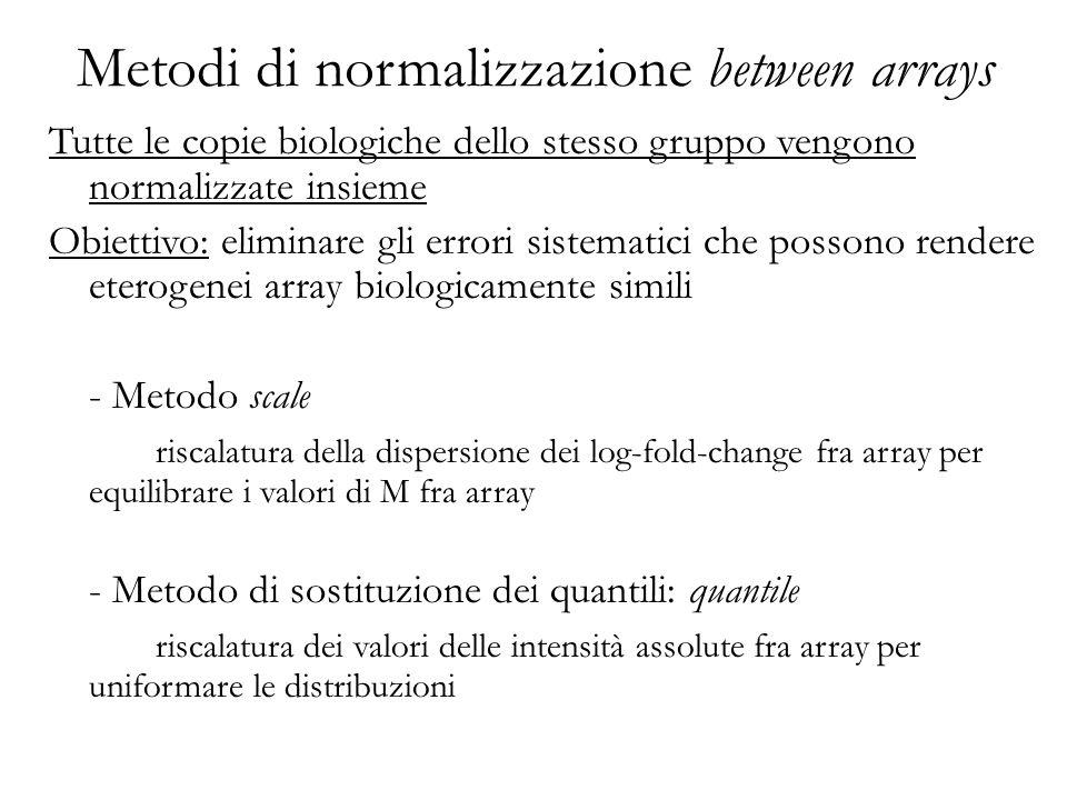 Metodi di normalizzazione between arrays