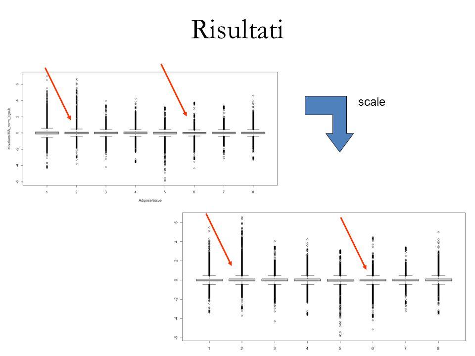 Risultati scale S20 il metodo scale ha riequilibrato le scatole dei boxplot