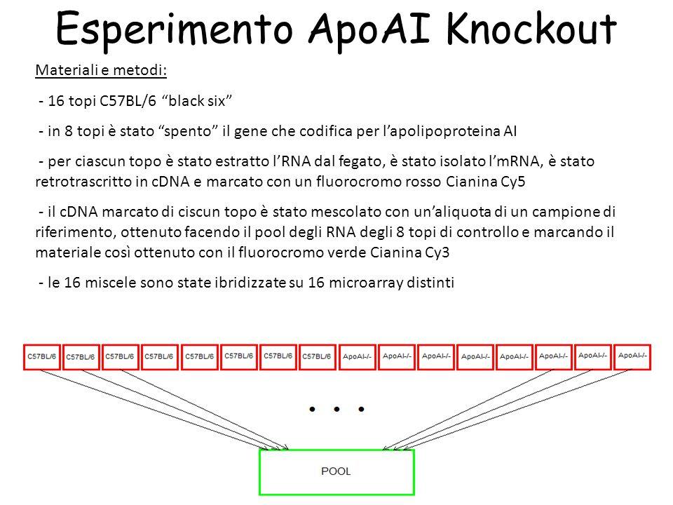 Esperimento ApoAI Knockout